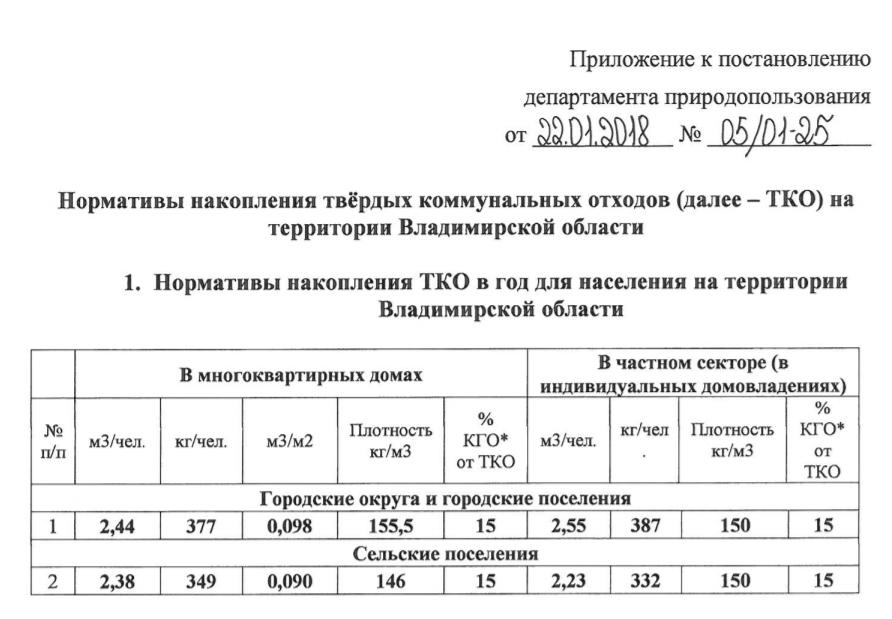 Региональный оператор ТКО Владимирская область