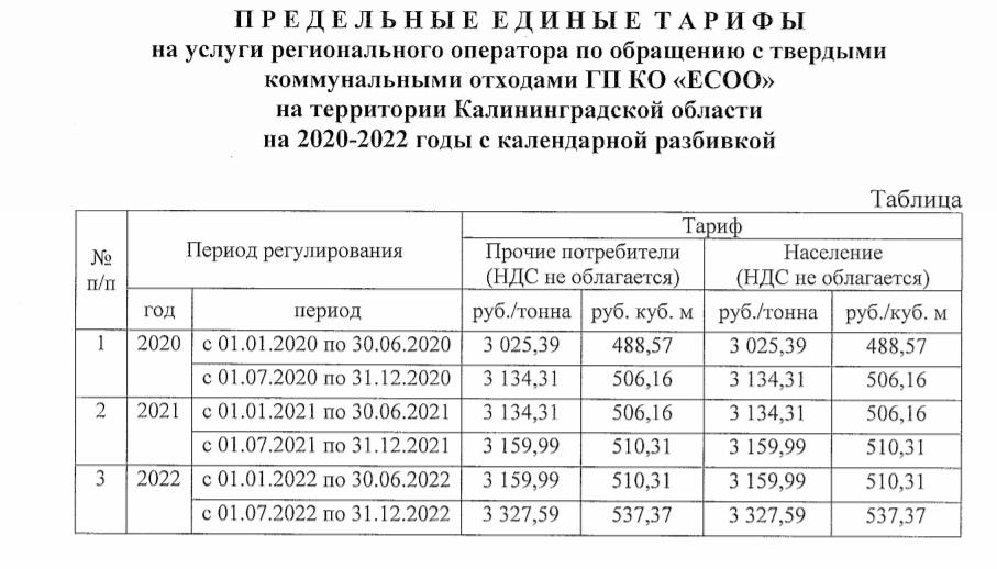 Региональный оператор ТКО Калининградская область